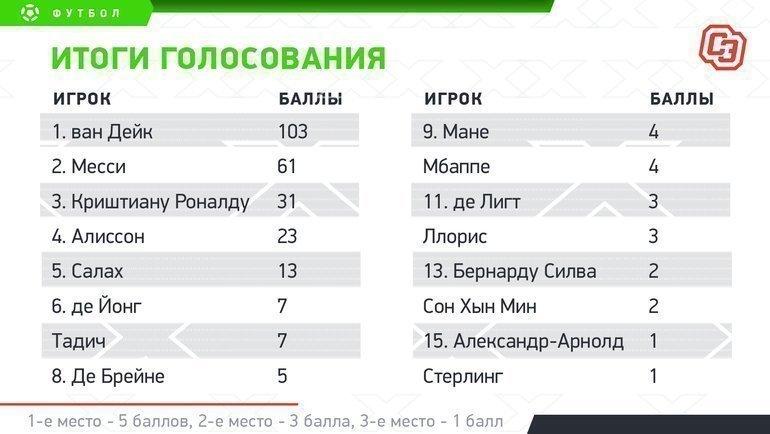 Итоги голосования журналистов «СЭ».