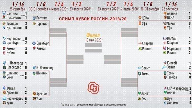 "Кубок: сетка турнира. Фото ""СЭ"""