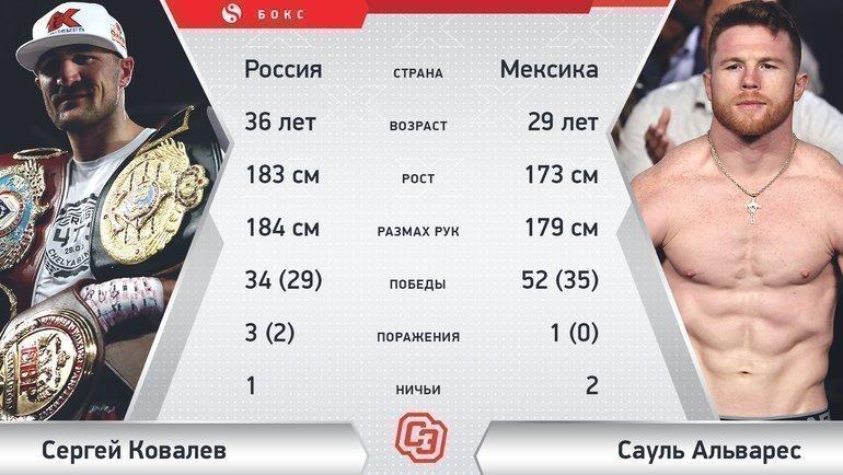 Сергей Ковалев vsСауль Альварес.