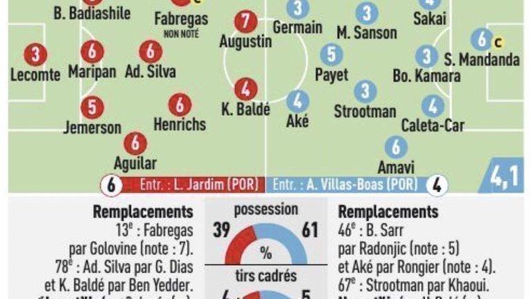 Головин получил 7 баллов от L'Equipe заматч с «Марселем»— больше нет ниукого. Фото L'Equipe