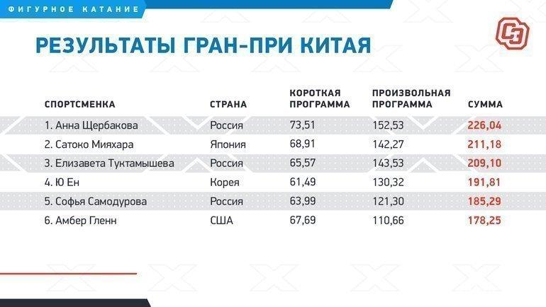 """Результаты Гран-при Китая. Фото """"СЭ"""""""