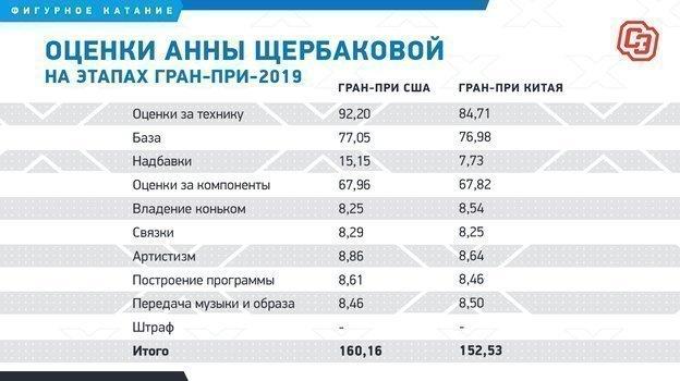 Серия Гран При сезона 2019-2020 (общая) - Страница 3 Volga