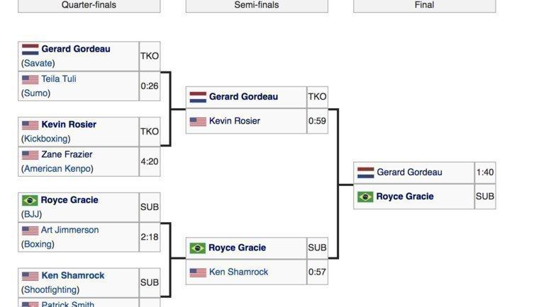 Сетка первого турнира UFC.