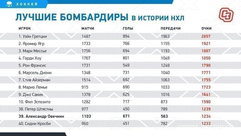 """Лучшие бомбардиры вистории НХЛ. Фото """"СЭ"""""""