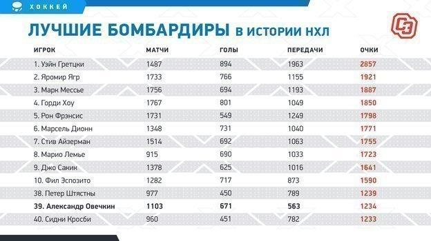 """Лучшие бомбардиры в истории НХЛ. Фото """"СЭ"""""""