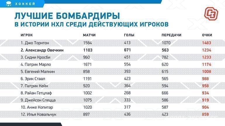 """Лучшие бомбардиры вистории НХЛ среди действующих игроков. Фото """"СЭ"""""""