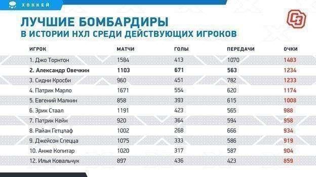 """Лучшие бомбардиры в истории НХЛ среди действующих игроков. Фото """"СЭ"""""""