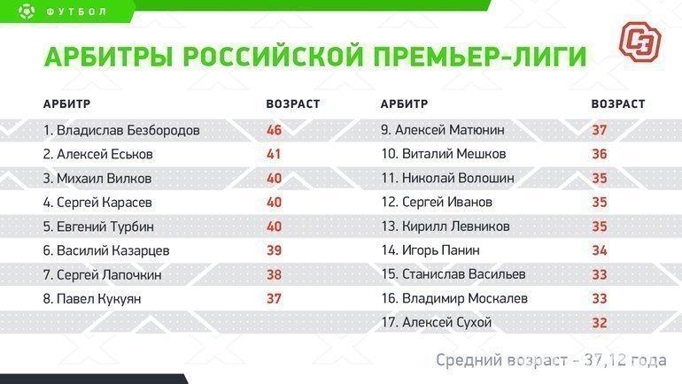 Арбитры российской премьер-лиги. Фото «СЭ»