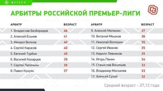 """Арбитры российской премьер-лиги. Фото """"СЭ"""""""