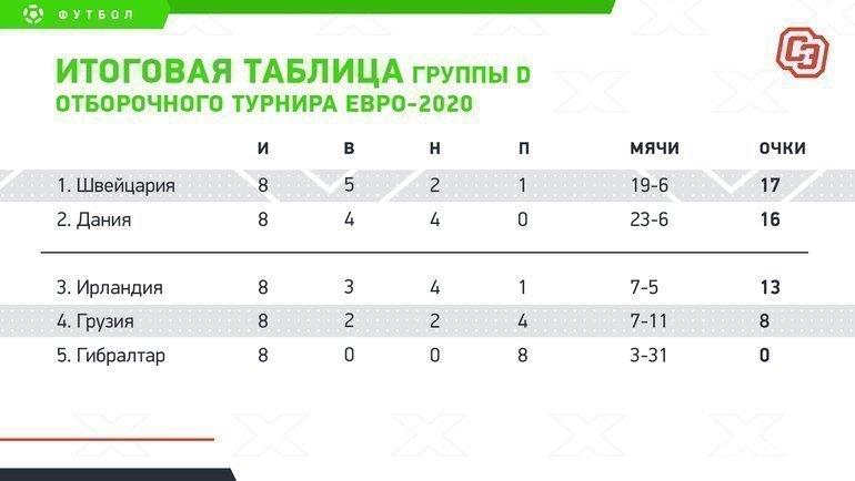 """Итоговая таблица группы Dотборочного турнира Евро-2020. Фото """"СЭ"""""""