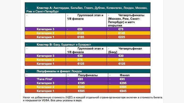 Стоимость билетов разных категорий наматчи Евро-2020.