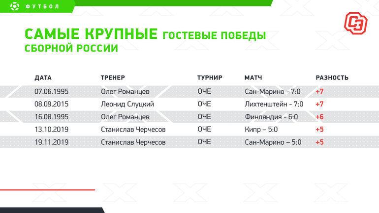 """Самые крупные гостевые победы сборной России. Фото """"СЭ"""""""