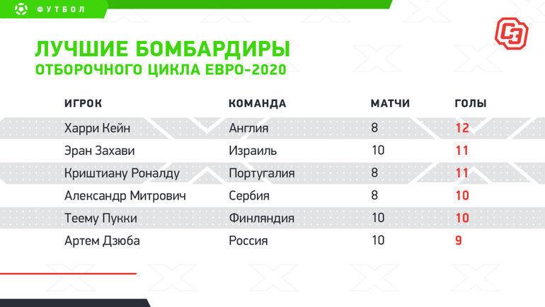 """Лучшие бомбардиры отборочного цикла Евро-2020. Фото """"СЭ"""""""