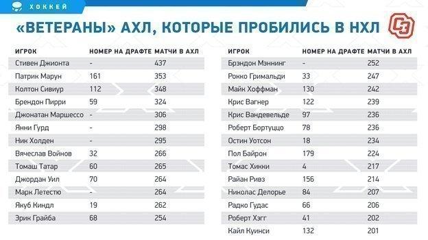 Мыуже писали, что АХЛ губит русские таланты. Разоблачаем еще один американский миф