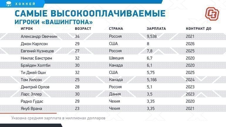 """Самые высокооплачиваемые игроки «Вашингтона». Фото """"СЭ"""""""
