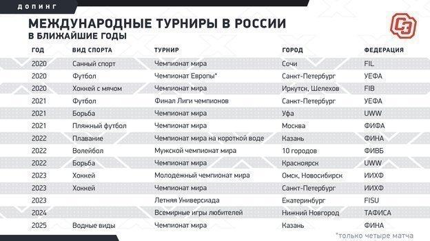 Крупные международные турниры, которые должна принять Россия.