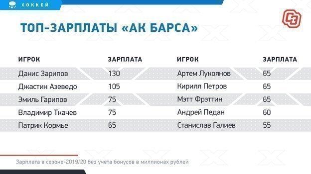 """Топ-зарплаты «Ак Барса». Фото """"СЭ"""""""