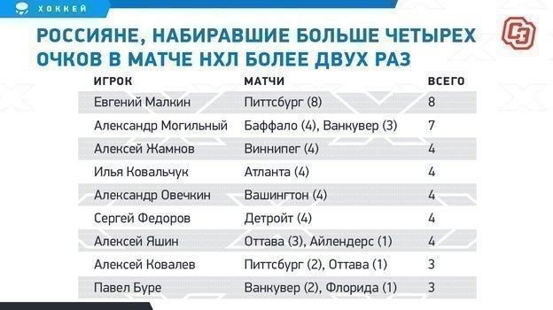 """Россияне, набиравшие больше четырех очков вматче НХЛ более двух раз. Фото """"СЭ"""""""