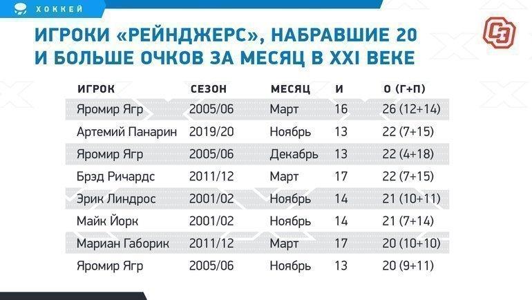 """Игроки «Рейнджерс», набравшие 20 ибольше очков замесяц вXXI веке. Фото """"СЭ"""""""