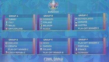 Чемпионат Европы-2020: состав всех групп