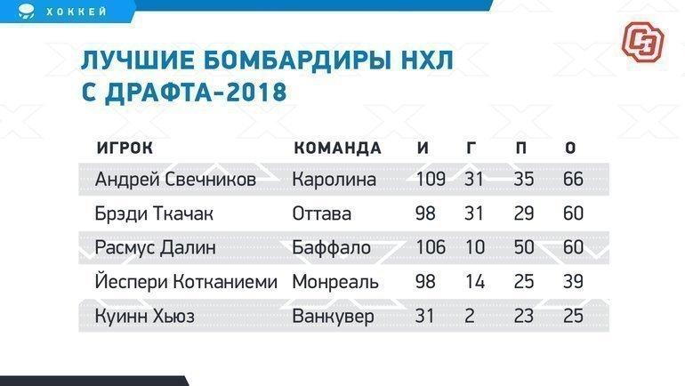 """Лучшие бомбардиры НХЛ сдрафта-2018. Фото """"СЭ"""""""