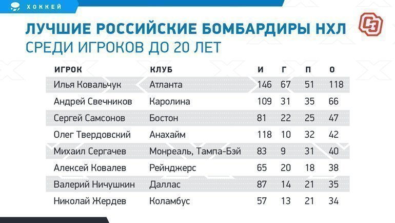 """Лучшие российские бомбардиры НХЛ среди игроков до20 лет. Фото """"СЭ"""""""