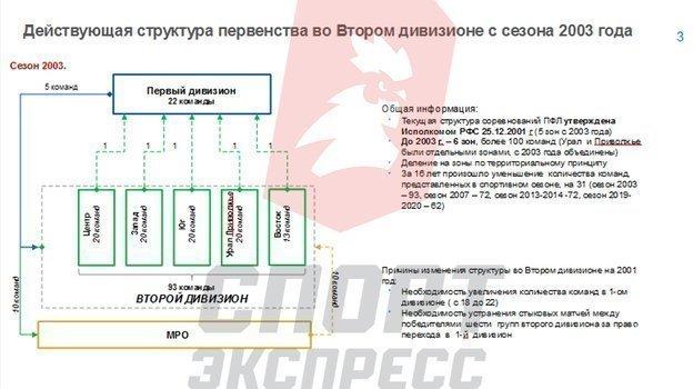 Структура второго дивизиона с сезона-2003.