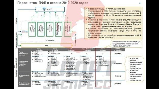 Первенство ПФЛ в сезоне-2019/20.