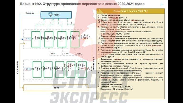 Вариант 2. Структура проведения первенства вчетырех зонах.