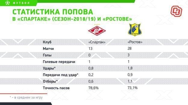 Статистика Попова в «Спартаке» (сезон-2018/19) и «Ростове». Фото «СЭ»