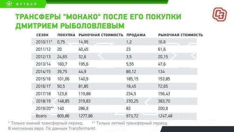 """Трансферы «Монако» после его покупки Дмитрием Рыболовлевым. Фото """"СЭ"""""""