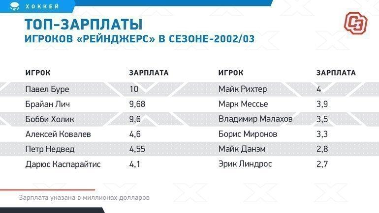 Топ-зарплаты игроков «Рейнджерс» всезоне-2002/03.