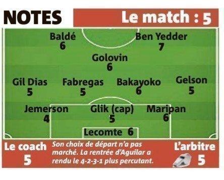 Оценки игроков «Монако».