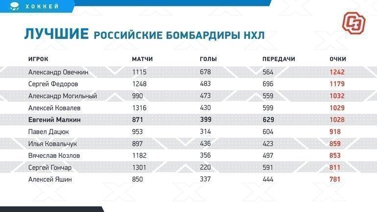 многих статистика россиян в нхл старые добрые времена