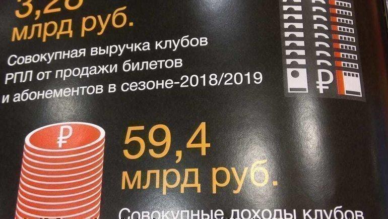 Совокупные доходы клубов РПЛ.