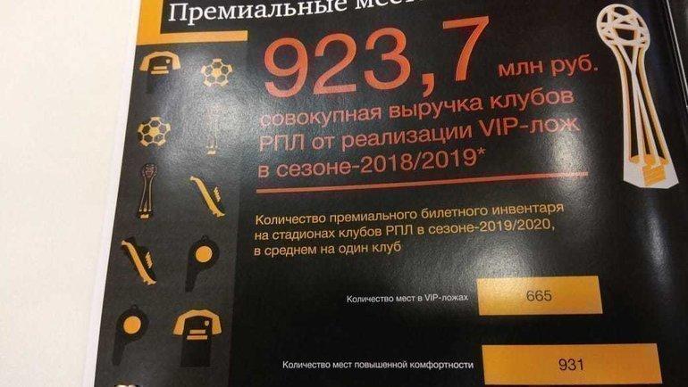 ВИП-ложи приносят клубам РПЛ почти миллиард рублей.