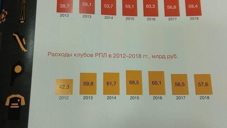 Клубы РПЛ показали прибыль в2018 году.