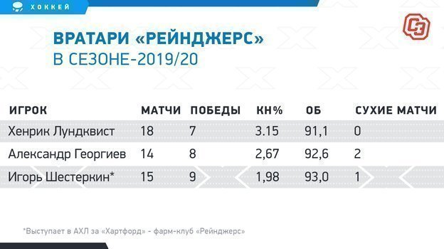 """Вратари «Рейнджерс» в сезоне-2019/20. Фото """"СЭ"""""""