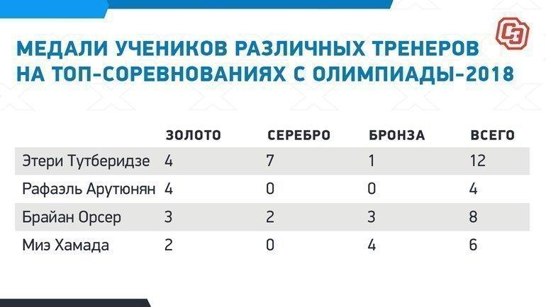 Медали учеников различных тренеров на топ-соревнованиях с Олимпиады-2018. Фото «СЭ»