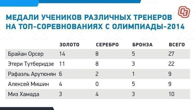 Медали учеников различных тренеров на топ-соревнованиях с Олимпиады-2014. Фото «СЭ»