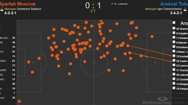 Карта касаний Георгия Джикии в игре с «Арсеналом».