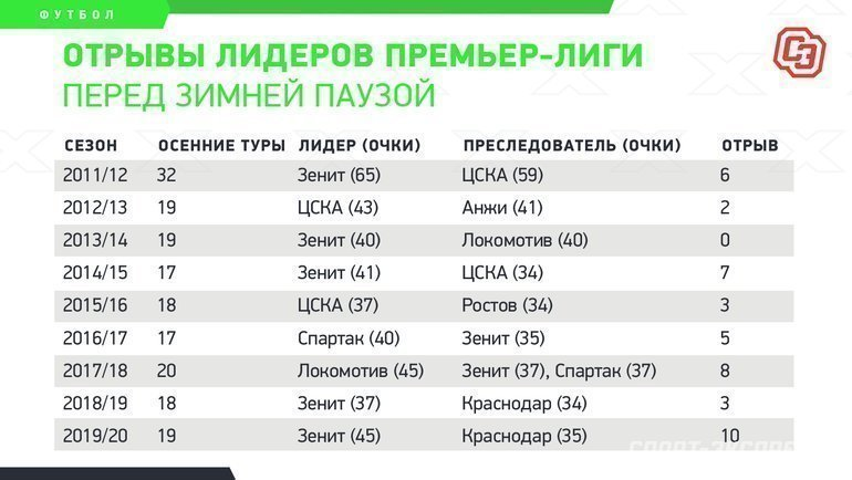 """Отрывы лидеров премьер-лиги перед зимней паузой. Фото """"СЭ"""""""