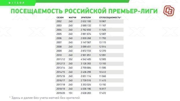 """Посещаемость российской премьер-лиги. Фото """"СЭ"""""""