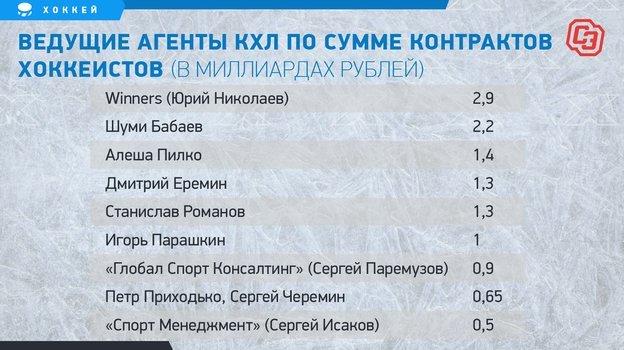 """Ведущие агенты КХЛ по сумме контрактов хоккеистов (в миллиардах рублей). Фото """"СЭ"""""""