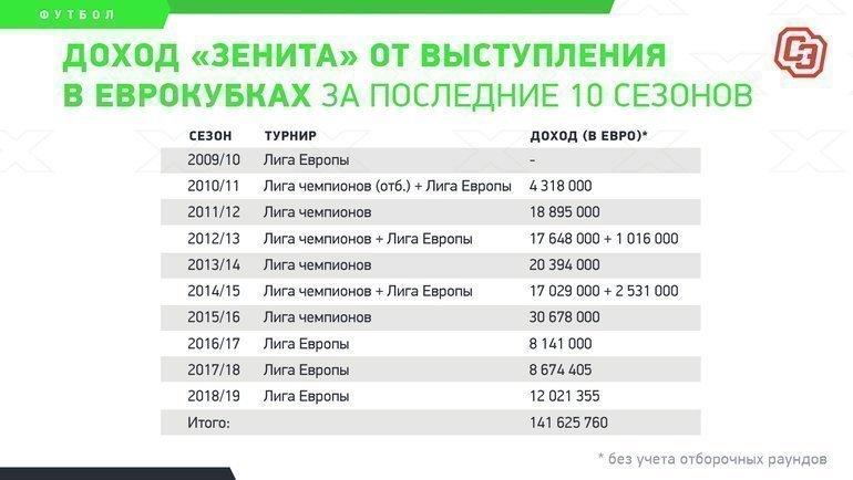 """Доход «Зенита» отвыступления веврокубках запоследние 10 сезонов. Фото """"СЭ"""""""