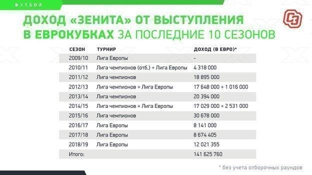 """Доход «Зенита» от выступления в еврокубках за последние 10 сезонов. Фото """"СЭ"""""""