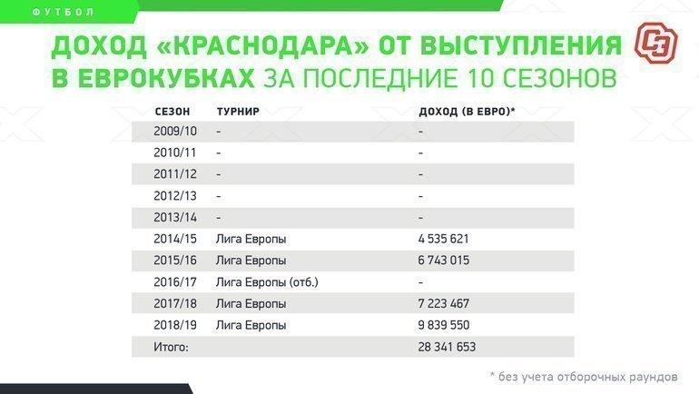 """Доход «Краснодара» отвыступления веврокубках запоследние 10 сезонов. Фото """"СЭ"""""""