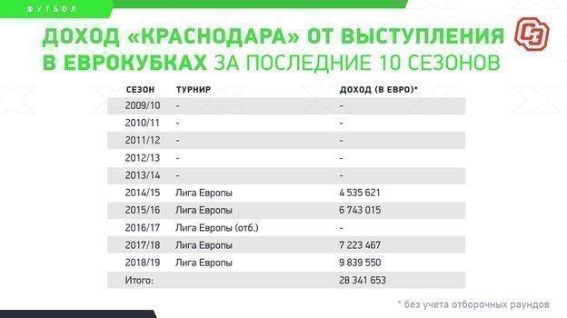 """Доход «Краснодара» от выступления в еврокубках за последние 10 сезонов. Фото """"СЭ"""""""
