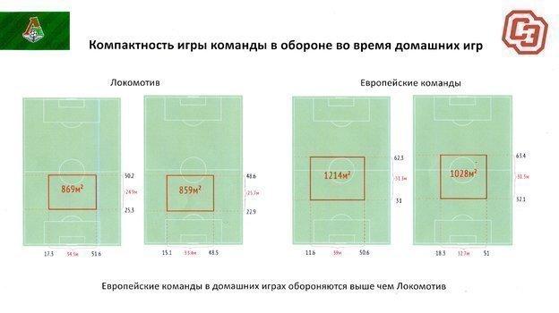 Компакность игры команды вобороне (вдомашних матчах).