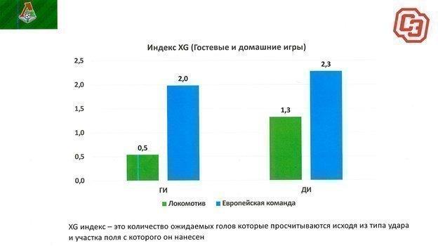 Индекс XG.